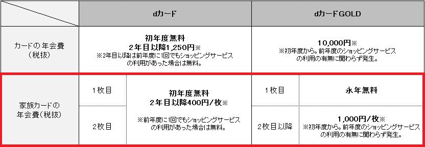dカード・dカードGOLD年会費(家族カード)