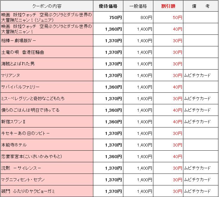 dポイントクラブ スペシャルクーポン(映画・作品)