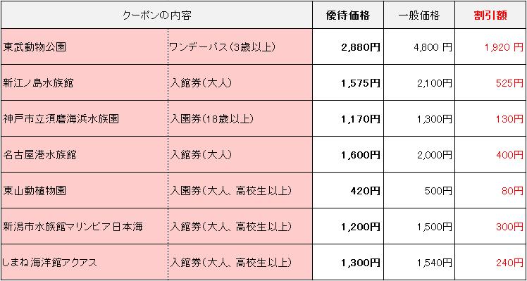 dポイントクラブ スペシャルクーポン(水族館・動物園)