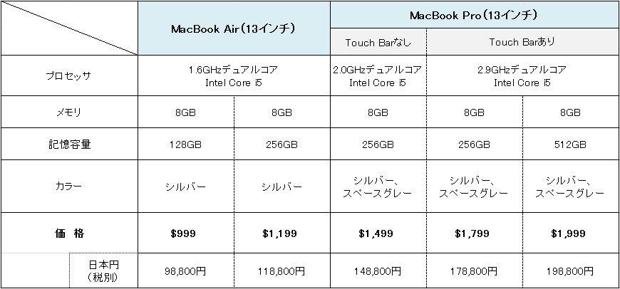 MacBook Air,MacBook Pro価格