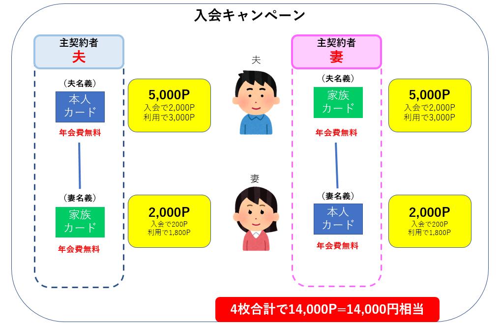 楽天カード 入会キャンペーン 4枚分