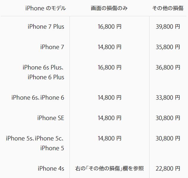iPhone修理料金(AppleCare+未加入)